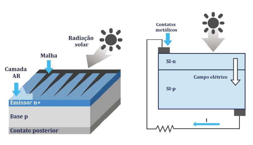 Célula fotovoltaica - Funcionamento