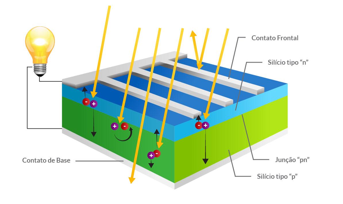 Efeito fotovoltaico na célula fotovoltaica