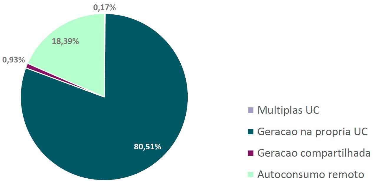 Energia solar no Brasil - Gráfico Percentual da Potência Instalada por Modalidades de Geração
