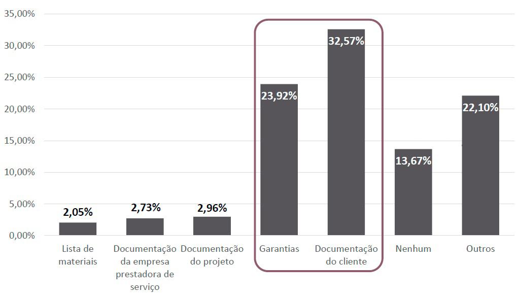 Energia solar no Brasil - Gráfico de Dificuldades em Aprovar um Financiamento