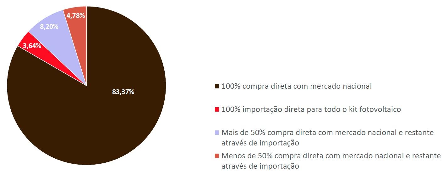 Energia solar no Brasil - Gráfico de Modelo de Aquisição do Kit Fotovoltaico