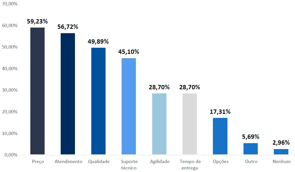Energia solar no Brasil - Gráfico de Principal Diferencial do Distribuidor de Preferência