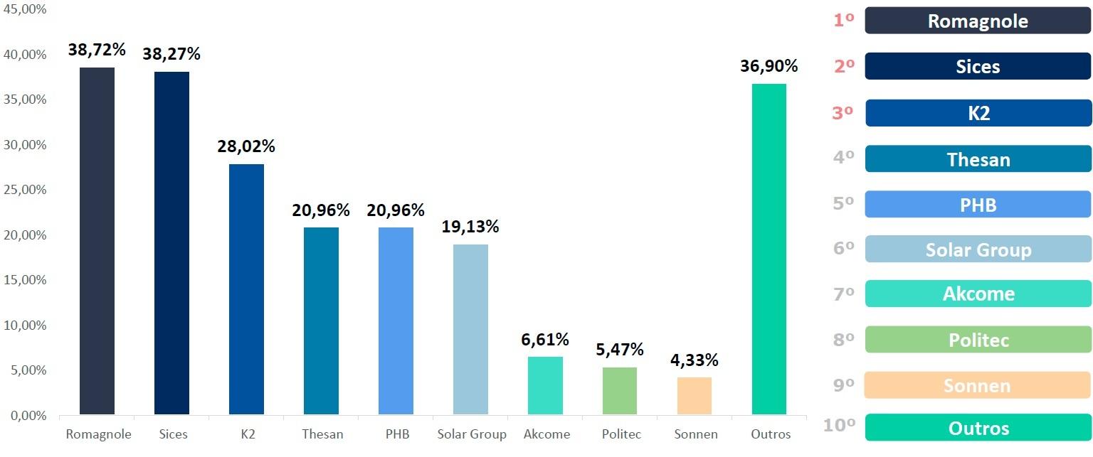 Energia solar no Brasil - Percentuais de Marcas das quais as Empresas Solares Adquirem Estruturas de Fixação