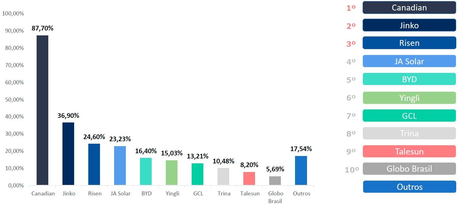 Energia solar no Brasil - Percentuais de Marcas das quais as Empresas Solares Adquirem Módulos Fotovoltaicos