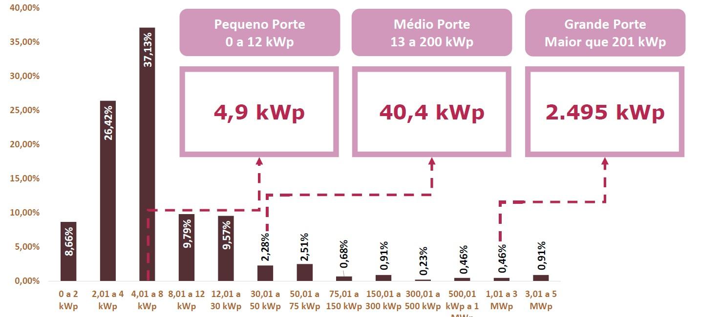 Energia solar no Brasil - Potência mais Comercializada pela Empresa