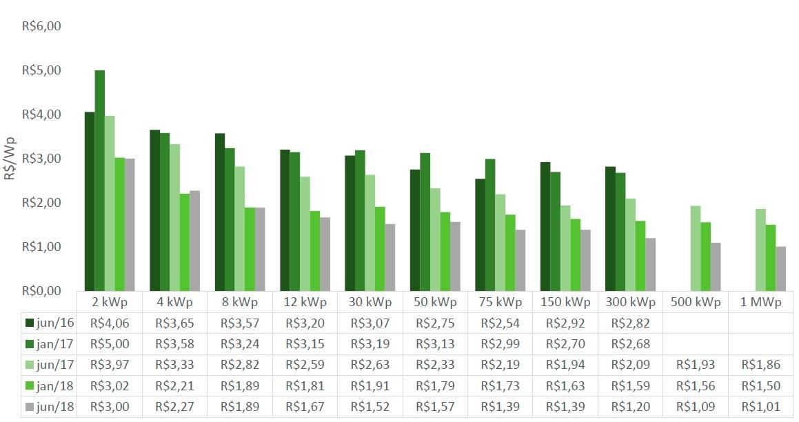 Energia solar no Brasil - Preços da Integração de Sistemas Fotovoltaicos de Junho de 2016 e Junho de 2018