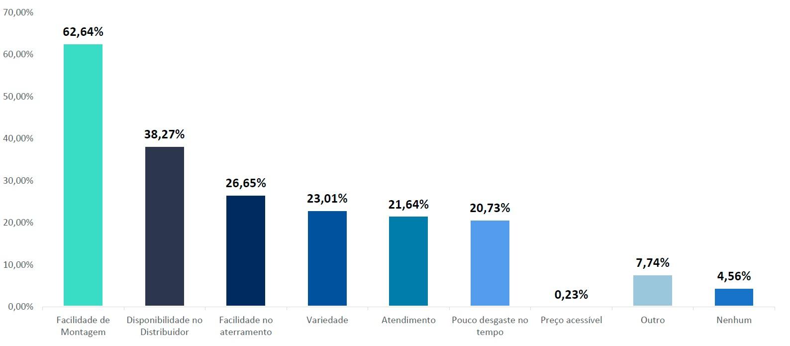 Energia solar no Brasil - Principal Diferencial do Fabricante de Estruturas de Fixação