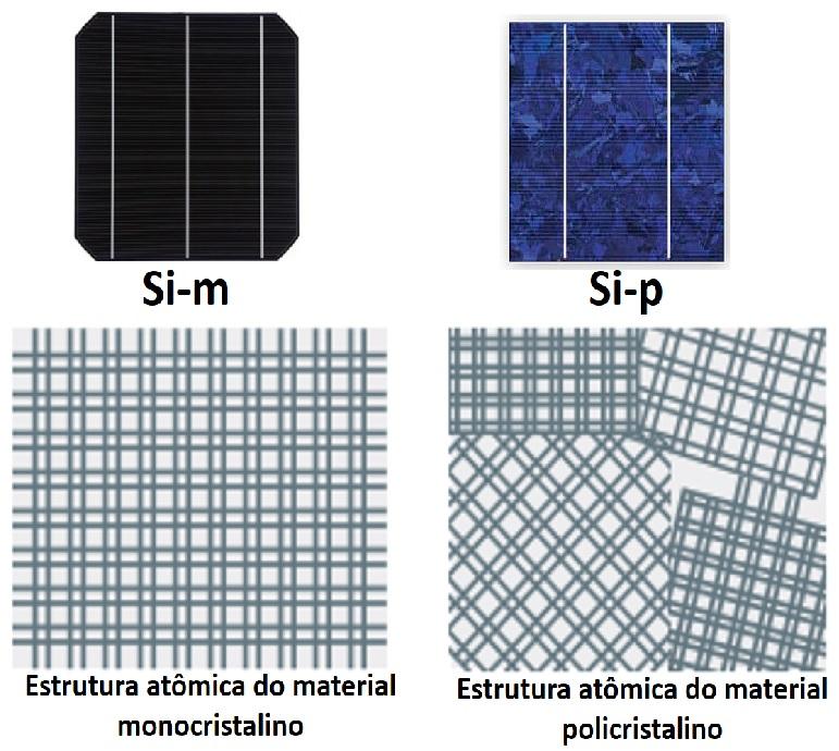 Estruturas atômicas da célula fotovoltaica