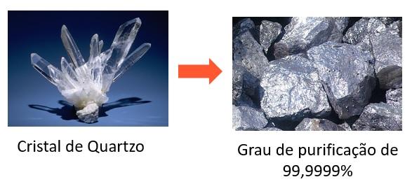 Matéria-prima da célula fotovoltaica