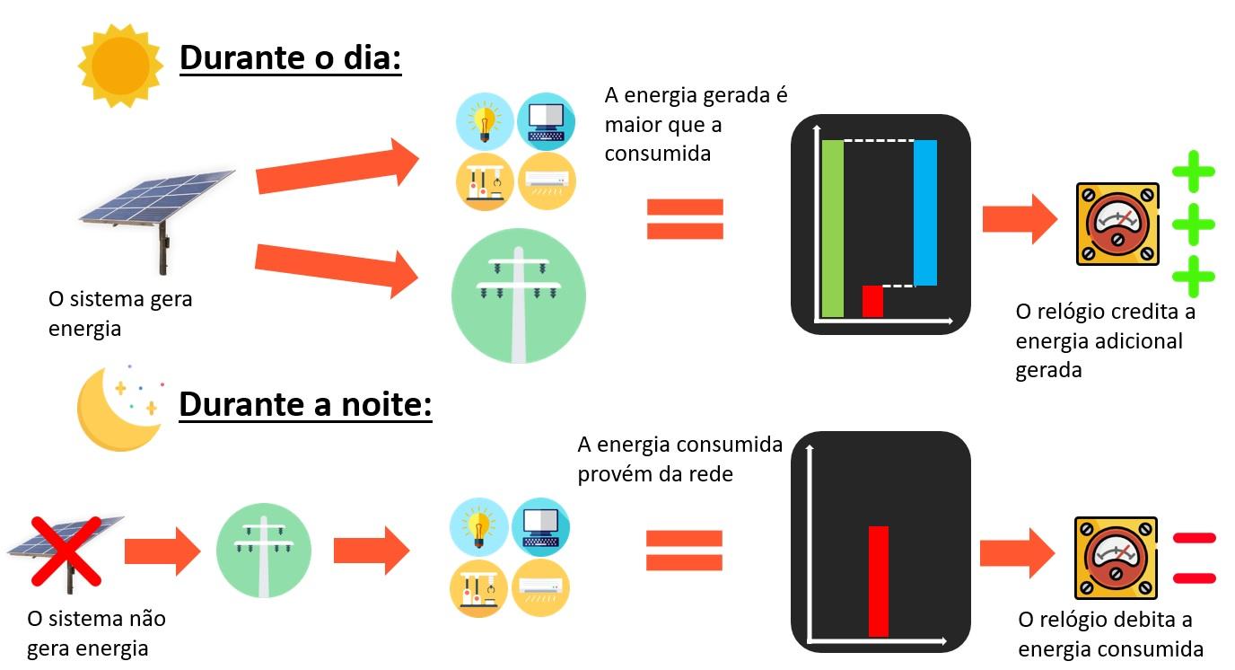 O que é energia Solar - Sitema de compensação de energia elétrica