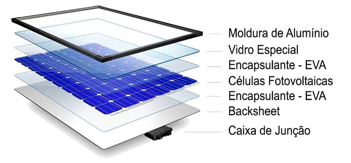Painel Solar Fotovoltaico O gerador de energia solar - Componentes de Proteção do Painel