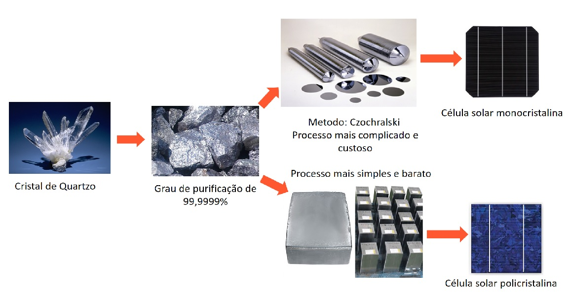 Processos de fabricação da célula fotovoltaica de silício cristalizado