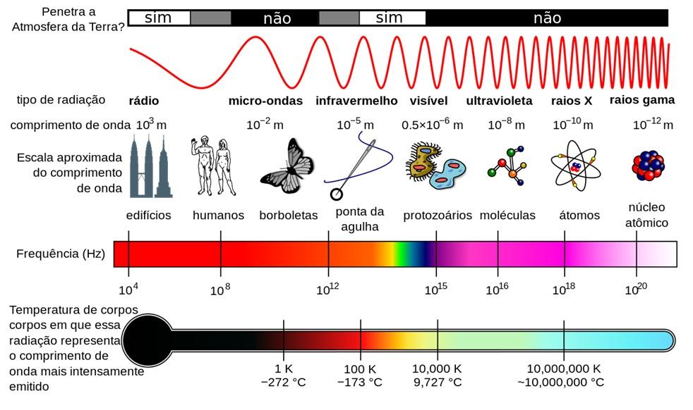 Tudo sobre energia solar - Espectro eletromagnético solar