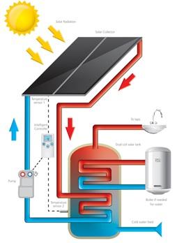 Tudo sobre energia solar - Sistema de aquecimento de água