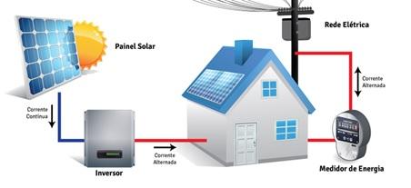Tudo sobre energia solar - Sistema de energia solar fotovoltaica