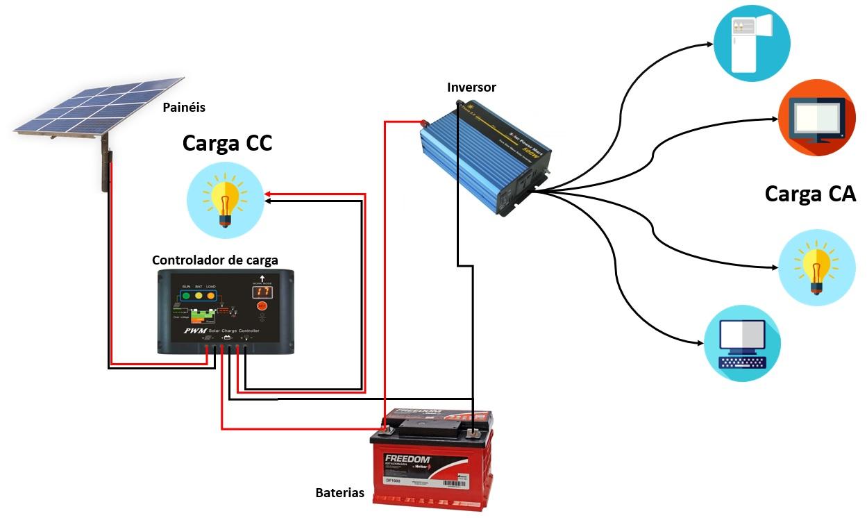Tudo sobre energia solar - Sistema off-grid completo