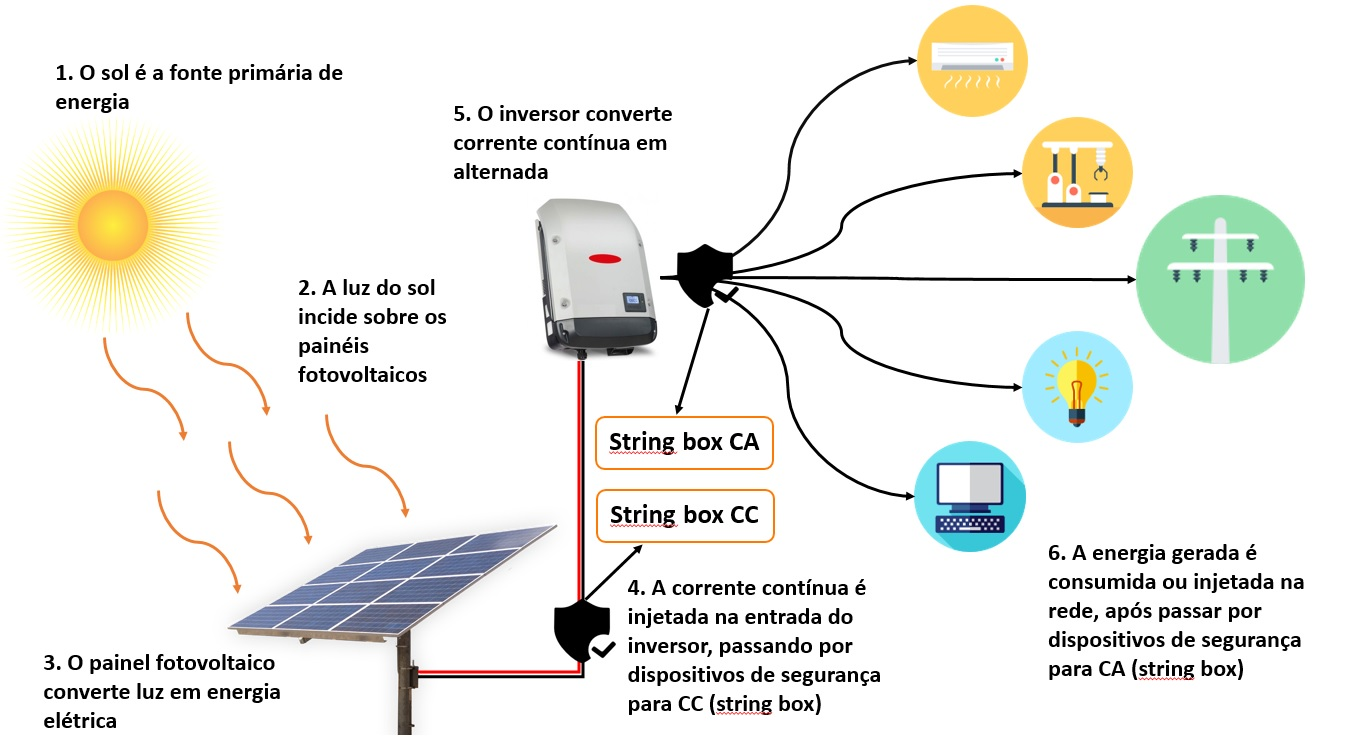 Tudo sobre energia solar - Sistema on-grid completo