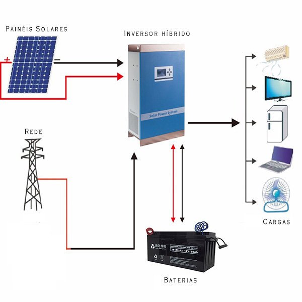 Tudo sobre energia solar - Sistemas on-grid híbridos